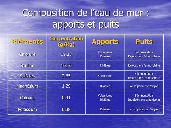Composition eau de mer 4