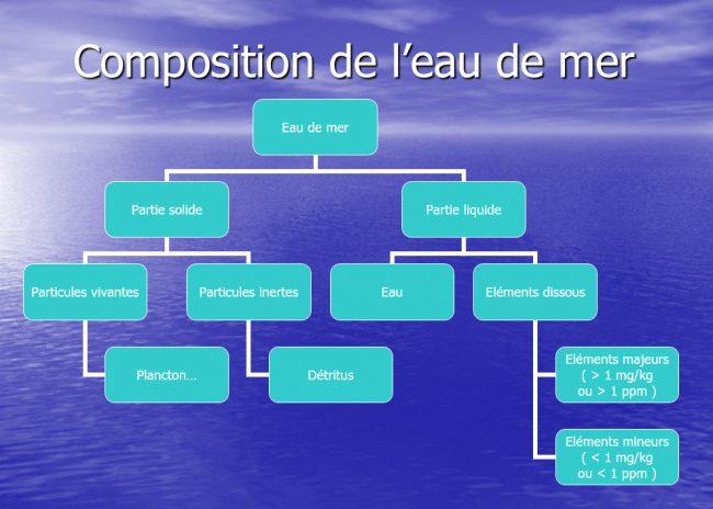 Composition eau de mer 1